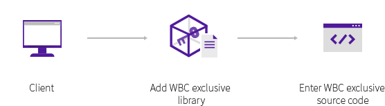 Application Method Client: WBC exclusive library pc