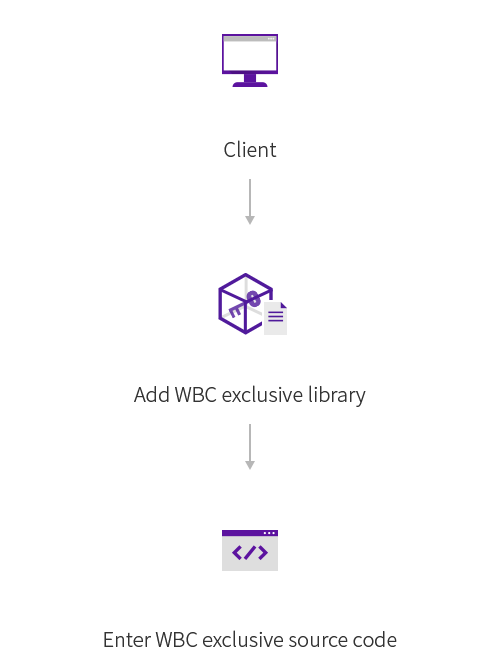 Application Method Client: WBC exclusive library mobile